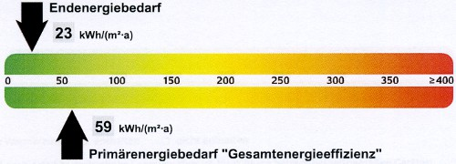 Energieausweis - Energiebedarf